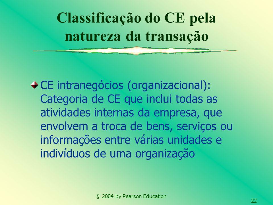 Classificação do CE pela natureza da transação
