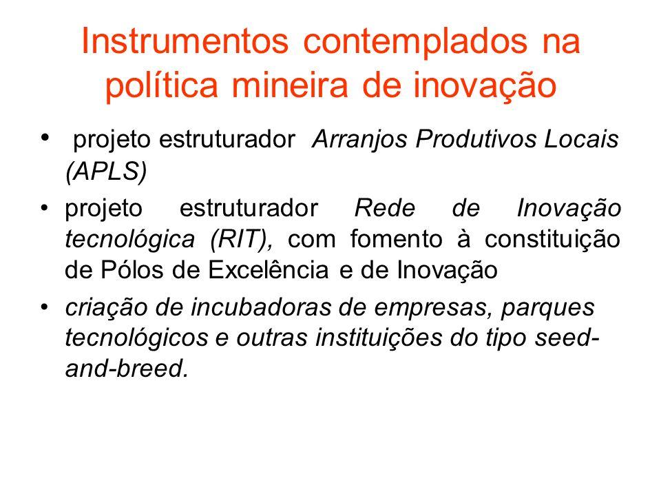 Instrumentos contemplados na política mineira de inovação
