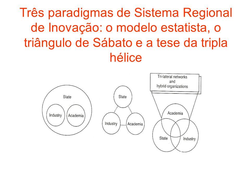 Três paradigmas de Sistema Regional de Inovação: o modelo estatista, o triângulo de Sábato e a tese da tripla hélice