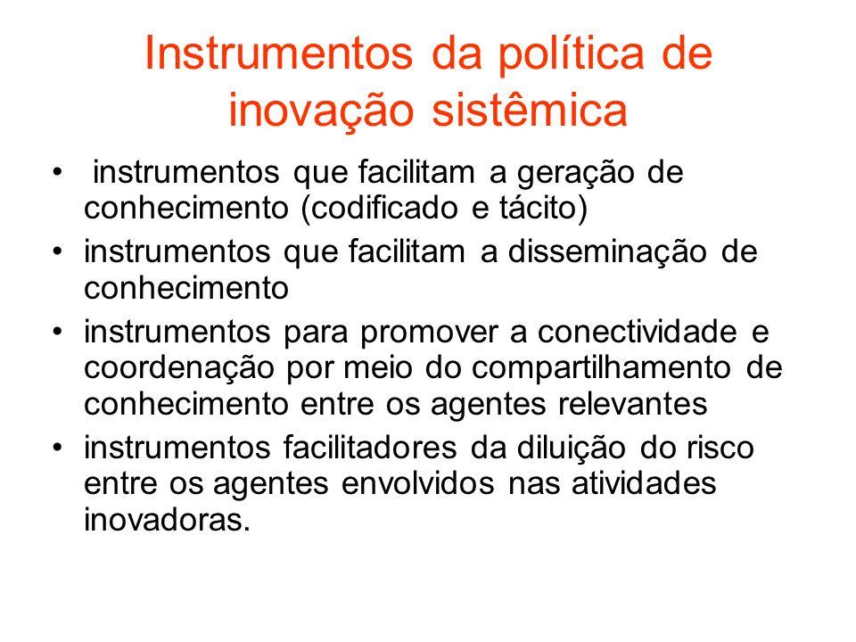 Instrumentos da política de inovação sistêmica