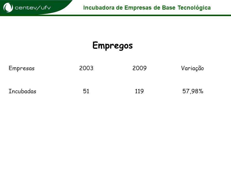 Empregos Empresas 2003 2009 Variação Incubadas 51 119 57,98%