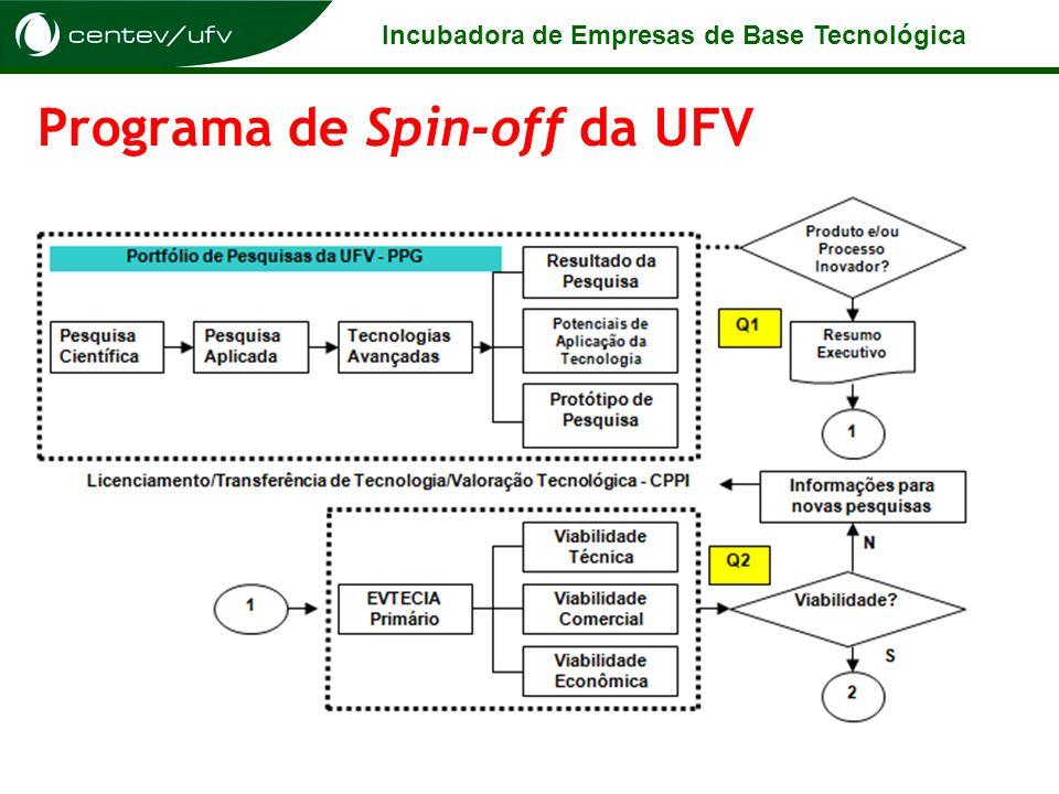 Programa de Spin-off da UFV