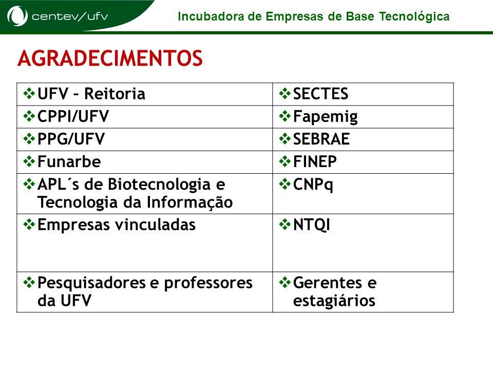 AGRADECIMENTOS UFV – Reitoria SECTES CPPI/UFV Fapemig PPG/UFV SEBRAE