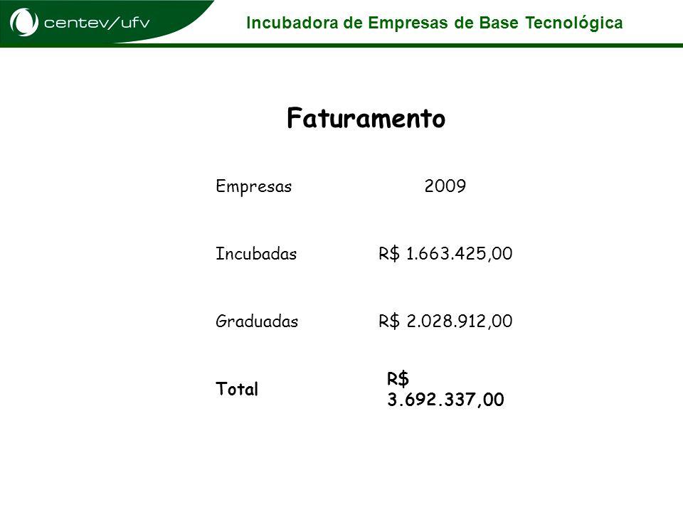 Faturamento Empresas 2009 Incubadas R$ 1.663.425,00 Graduadas