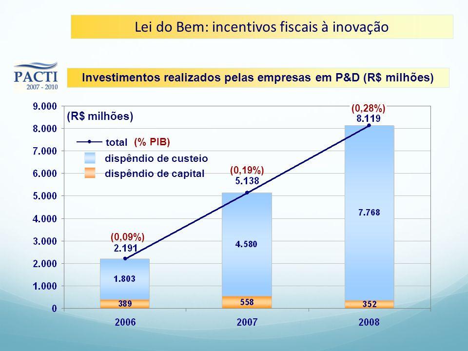 Investimentos realizados pelas empresas em P&D (R$ milhões)