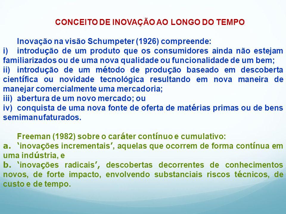CONCEITO DE INOVAÇÃO AO LONGO DO TEMPO
