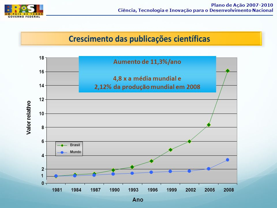 Crescimento das publicações científicas