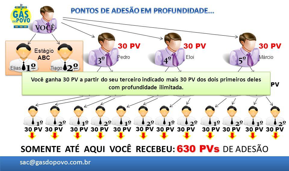 SOMENTE ATÉ AQUI VOCÊ RECEBEU: 630 PVs DE ADESÃO