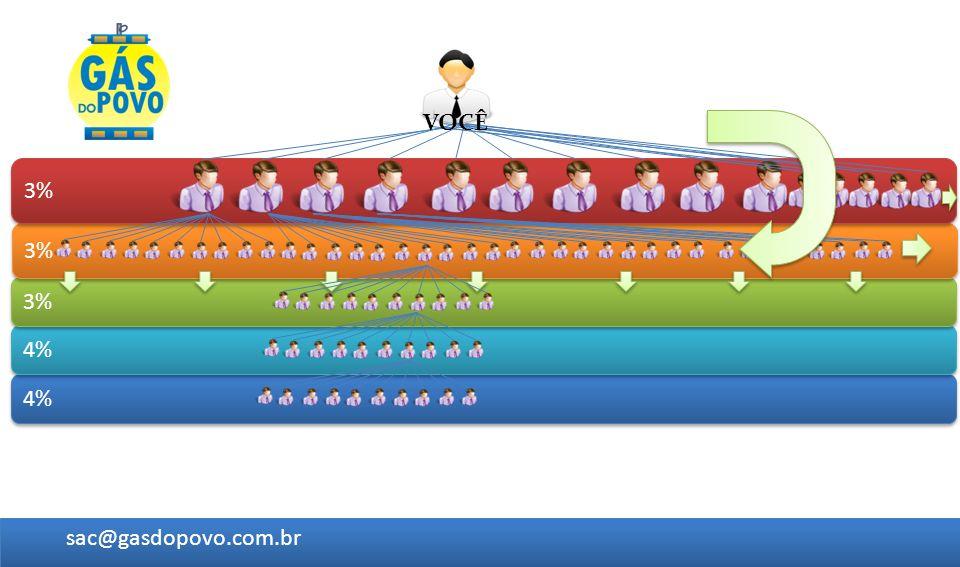 VOCÊ 3% 3% 3% 4% 4% sac@gasdopovo.com.br