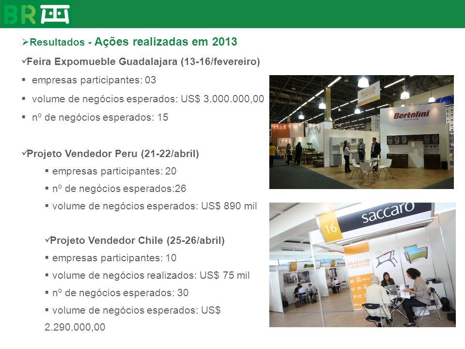 Resultados - Ações realizadas em 2013