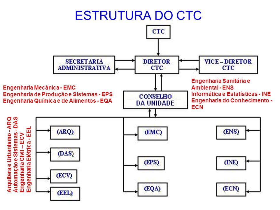 ESTRUTURA DO CTC Engenharia Sanitária e Ambiental - ENS