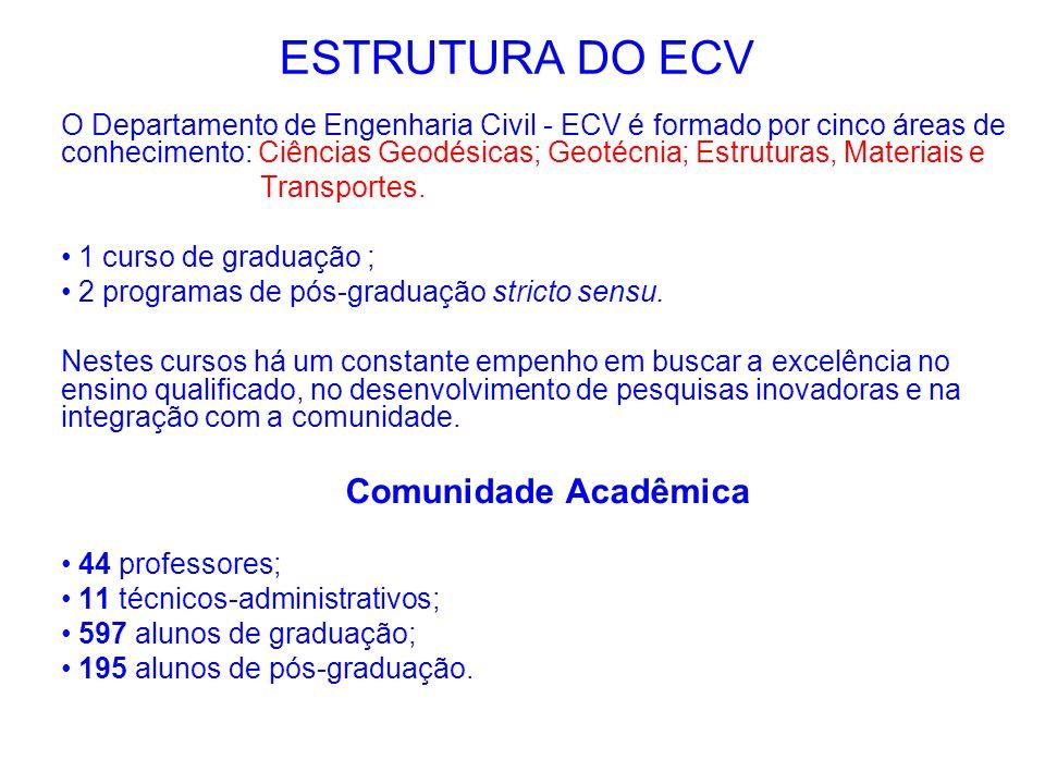 ESTRUTURA DO ECV Comunidade Acadêmica