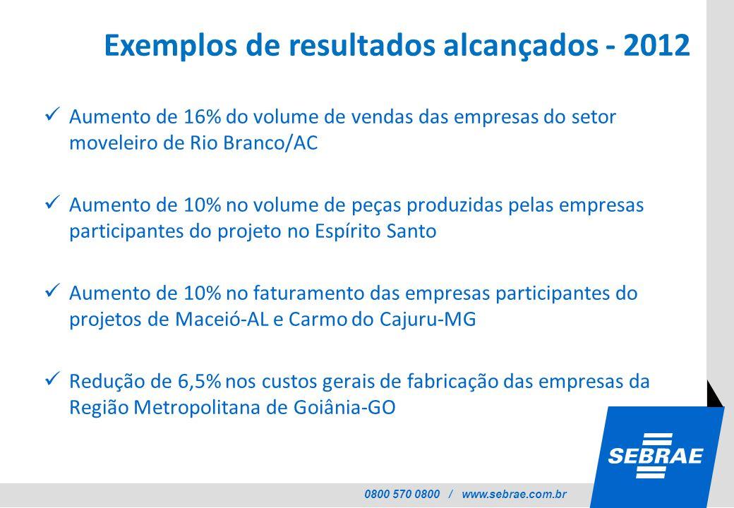 Exemplos de resultados alcançados - 2012