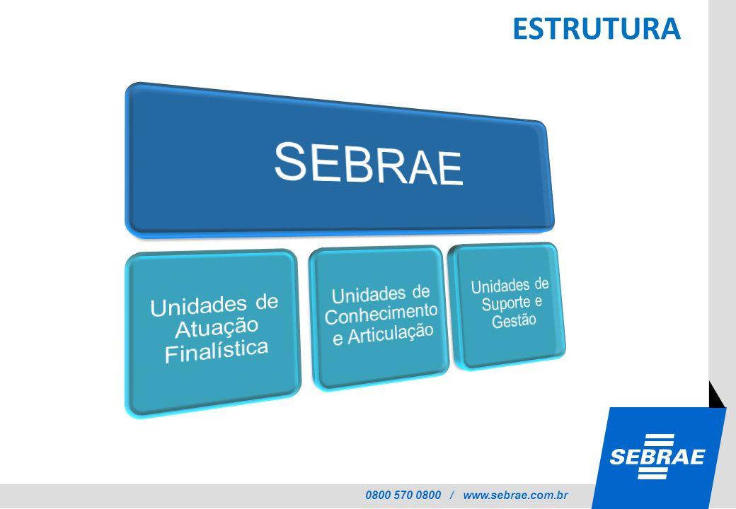 ESTRUTURA SEBRAE Unidades de Atuação Finalística
