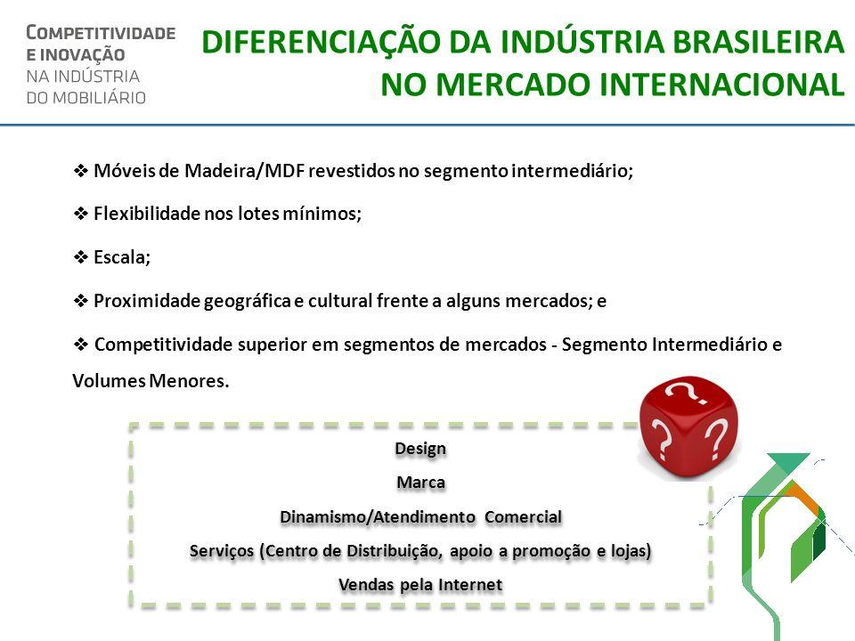 DIFERENCIAÇÃO DA INDÚSTRIA BRASILEIRA NO MERCADO INTERNACIONAL