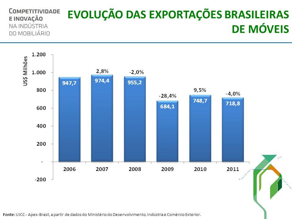 EVOLUÇÃO DAS EXPORTAÇÕES BRASILEIRAS DE MÓVEIS