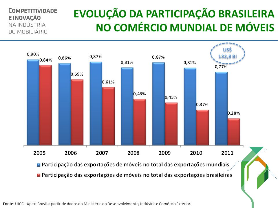 EVOLUÇÃO DA PARTICIPAÇÃO BRASILEIRA NO COMÉRCIO MUNDIAL DE MÓVEIS