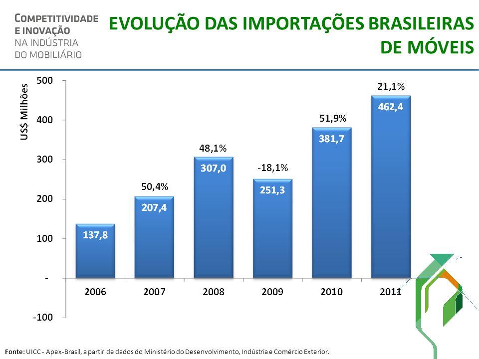 EVOLUÇÃO DAS IMPORTAÇÕES BRASILEIRAS DE MÓVEIS