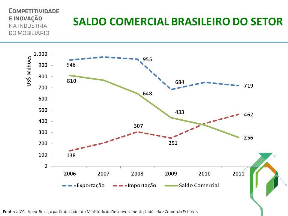 SALDO COMERCIAL BRASILEIRO DO SETOR