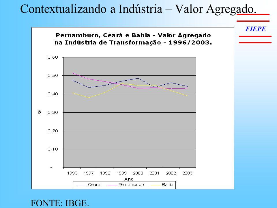 Contextualizando a Indústria – Valor Agregado.
