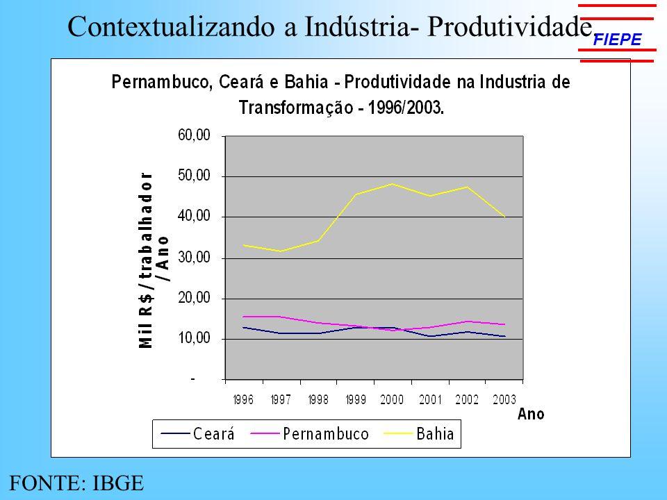 Contextualizando a Indústria- Produtividade.