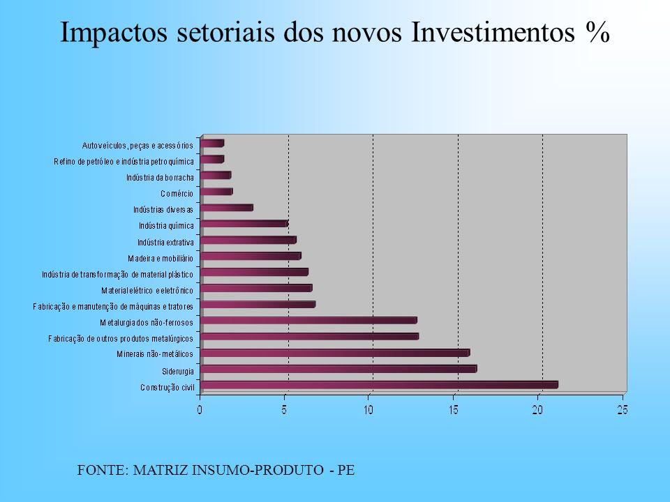 Impactos setoriais dos novos Investimentos %