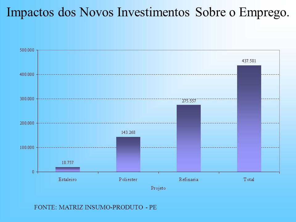 Impactos dos Novos Investimentos Sobre o Emprego.