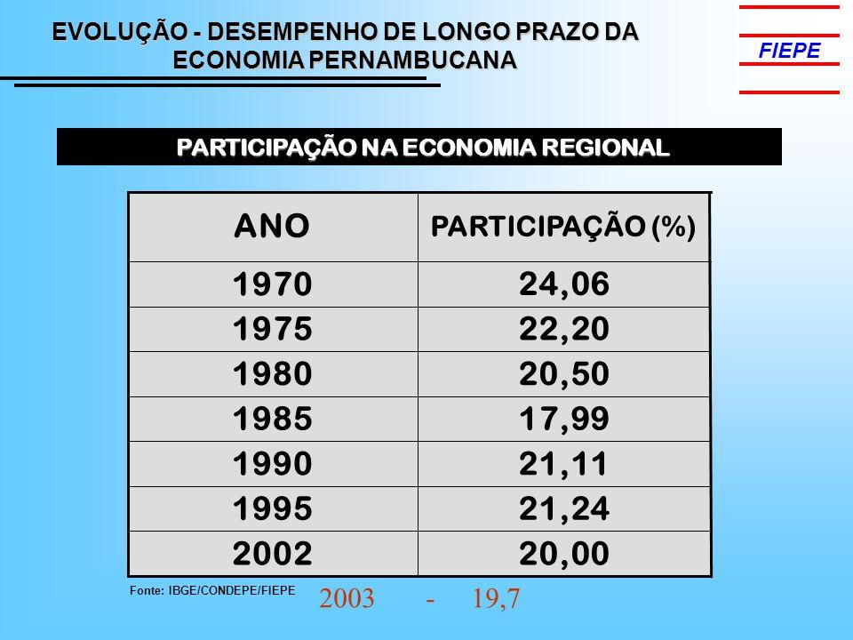 FIEPE EVOLUÇÃO - DESEMPENHO DE LONGO PRAZO DA ECONOMIA PERNAMBUCANA. PARTICIPAÇÃO NA ECONOMIA REGIONAL.