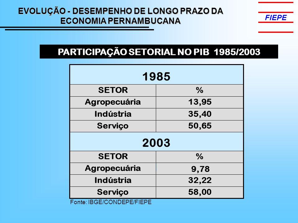 1985 2003 PARTICIPAÇÃO SETORIAL NO PIB 1985/2003