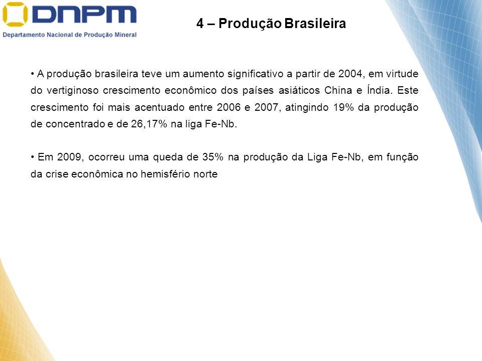 4 – Produção Brasileira