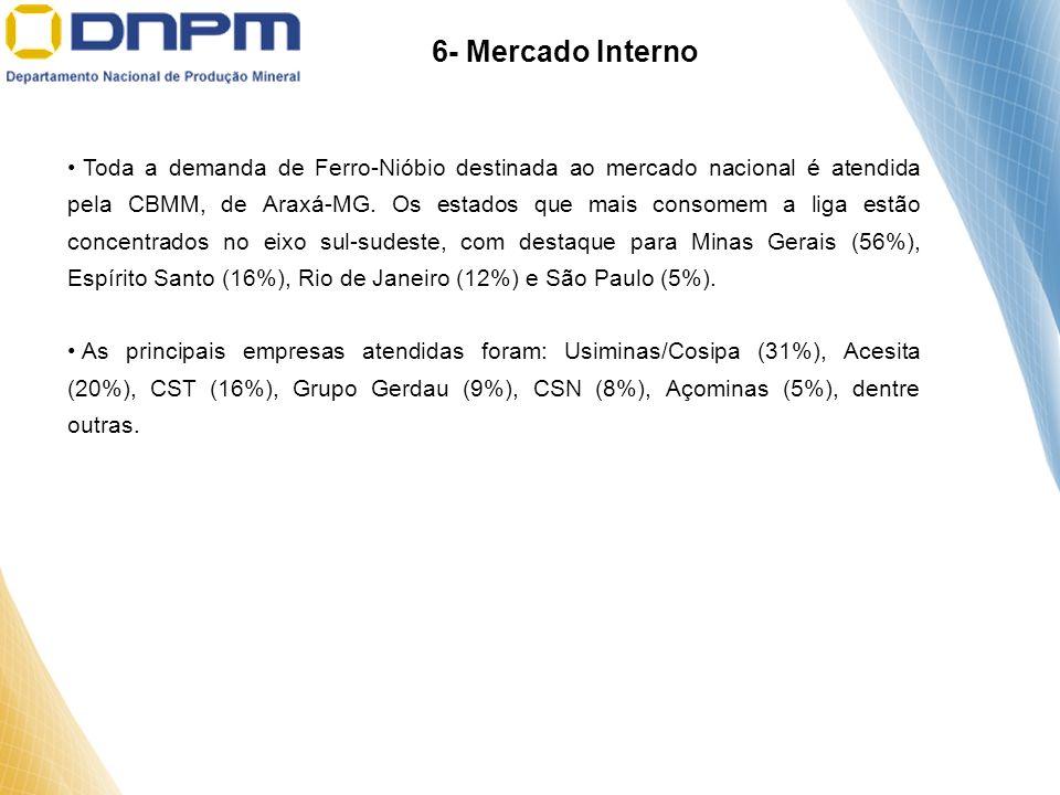 6- Mercado Interno
