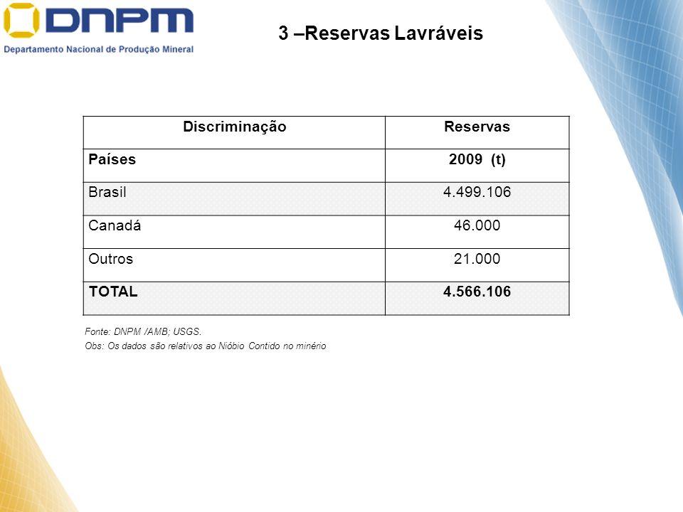 3 –Reservas Lavráveis Discriminação Reservas Países 2009 (t) Brasil