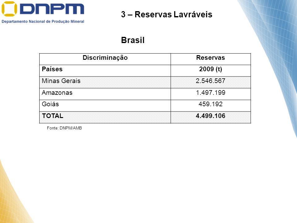 3 – Reservas Lavráveis Brasil Discriminação Reservas Países 2009 (t)
