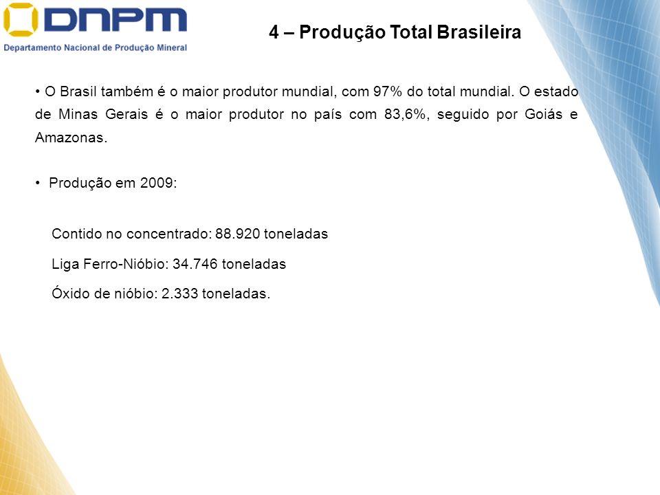 4 – Produção Total Brasileira