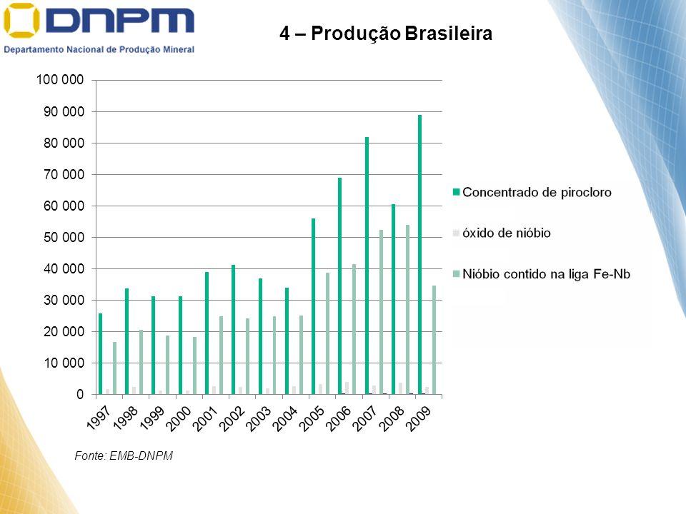 4 – Produção Brasileira Fonte: EMB-DNPM