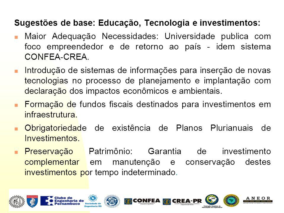 Sugestões de base: Educação, Tecnologia e investimentos: