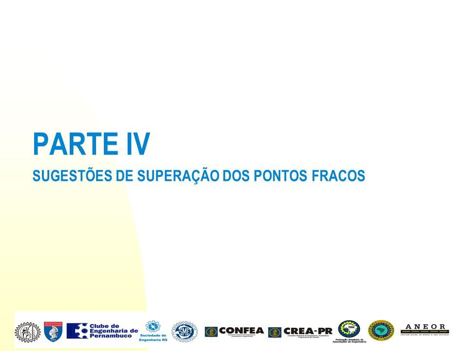 PARTE IV SUGESTÕES DE SUPERAÇÃO DOS PONTOS FRACOS