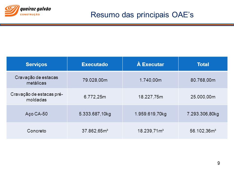 Resumo das principais OAE's