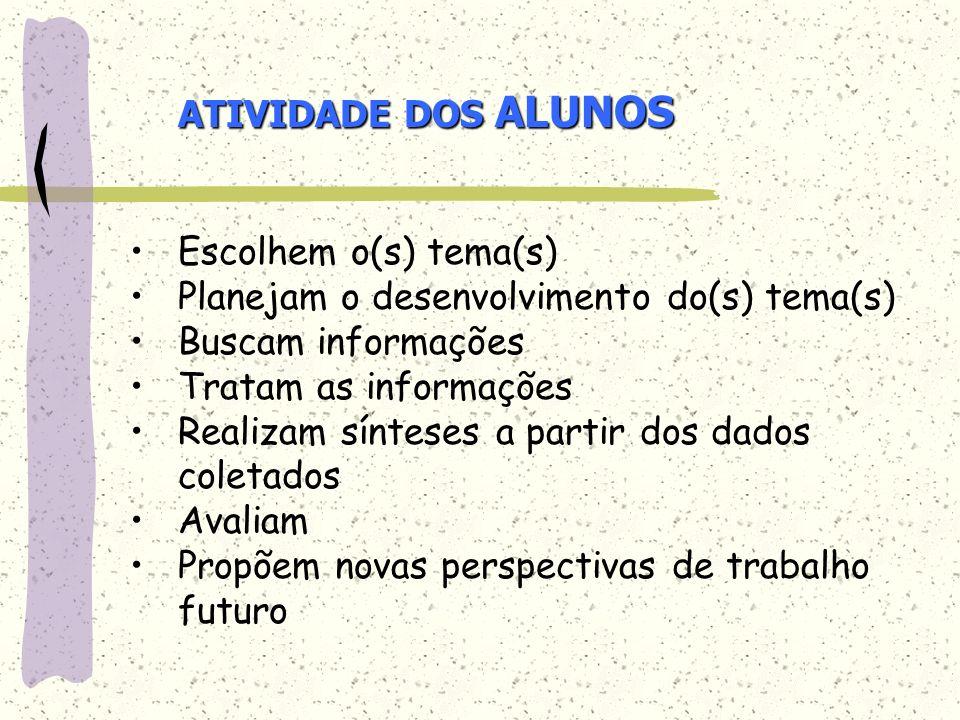 ATIVIDADE DOS ALUNOS Escolhem o(s) tema(s) Planejam o desenvolvimento do(s) tema(s) Buscam informações.