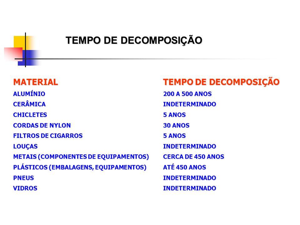 TEMPO DE DECOMPOSIÇÃO MATERIAL TEMPO DE DECOMPOSIÇÃO