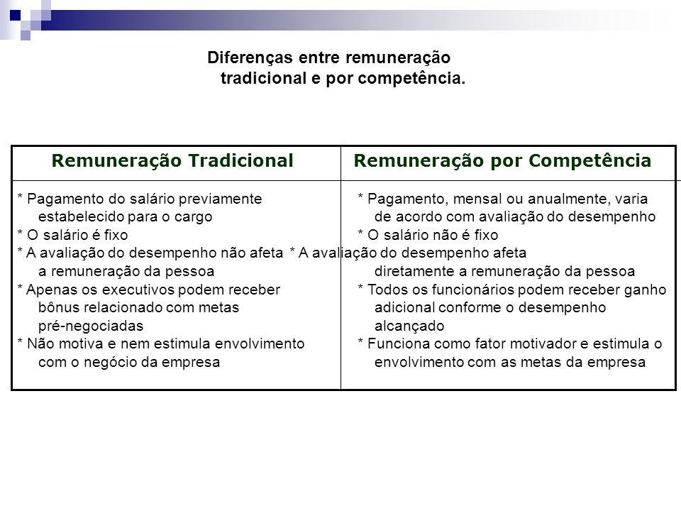 Diferenças entre remuneração tradicional e por competência.