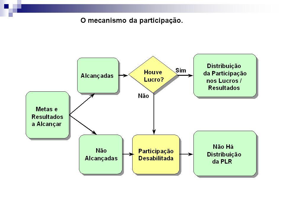 O mecanismo da participação.