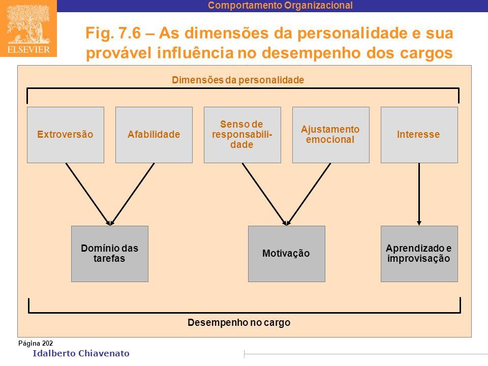 Fig. 7.6 – As dimensões da personalidade e sua provável influência no desempenho dos cargos