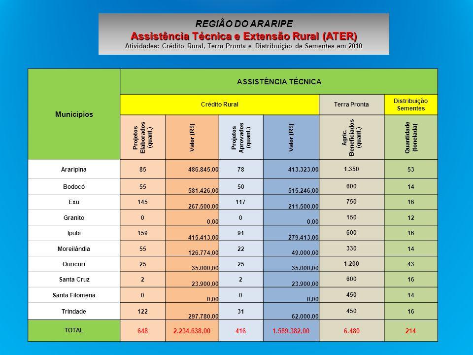 REGIÃO DO ARARIPE Assistência Técnica e Extensão Rural (ATER) Atividades: Crédito Rural, Terra Pronta e Distribuição de Sementes em 2010