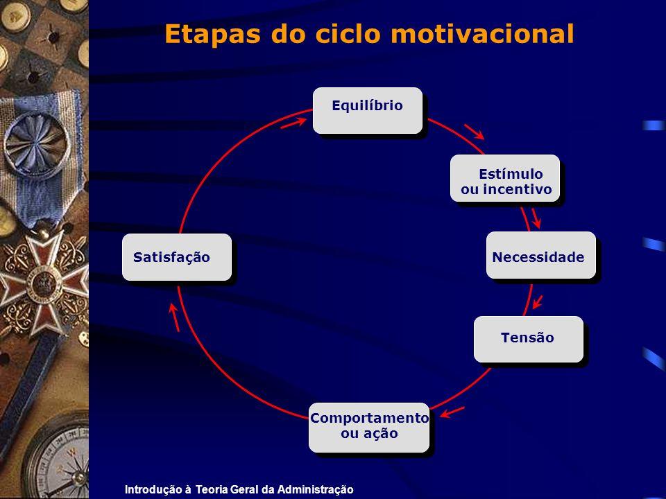 Etapas do ciclo motivacional