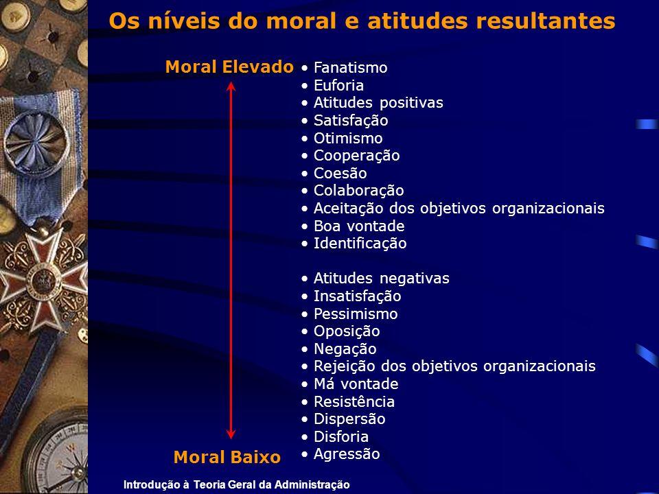 Os níveis do moral e atitudes resultantes