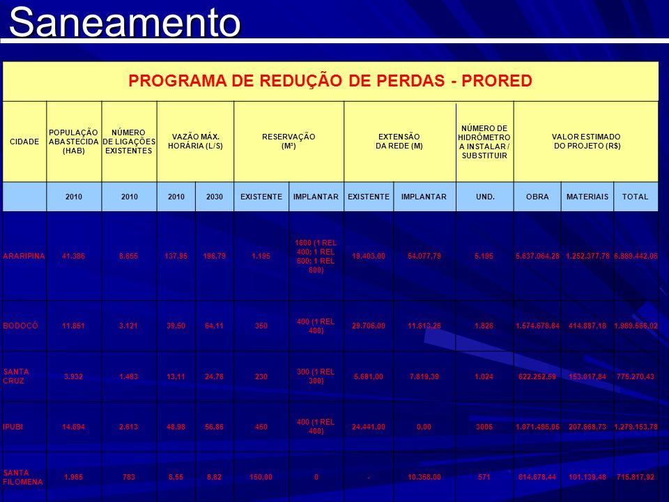 PROGRAMA DE REDUÇÃO DE PERDAS - PRORED