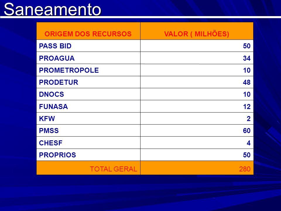 ORIGEM DOS RECURSOS VALOR ( MILHÕES) PASS BID. 50. PROAGUA. 34. PROMETROPOLE. 10. PRODETUR.