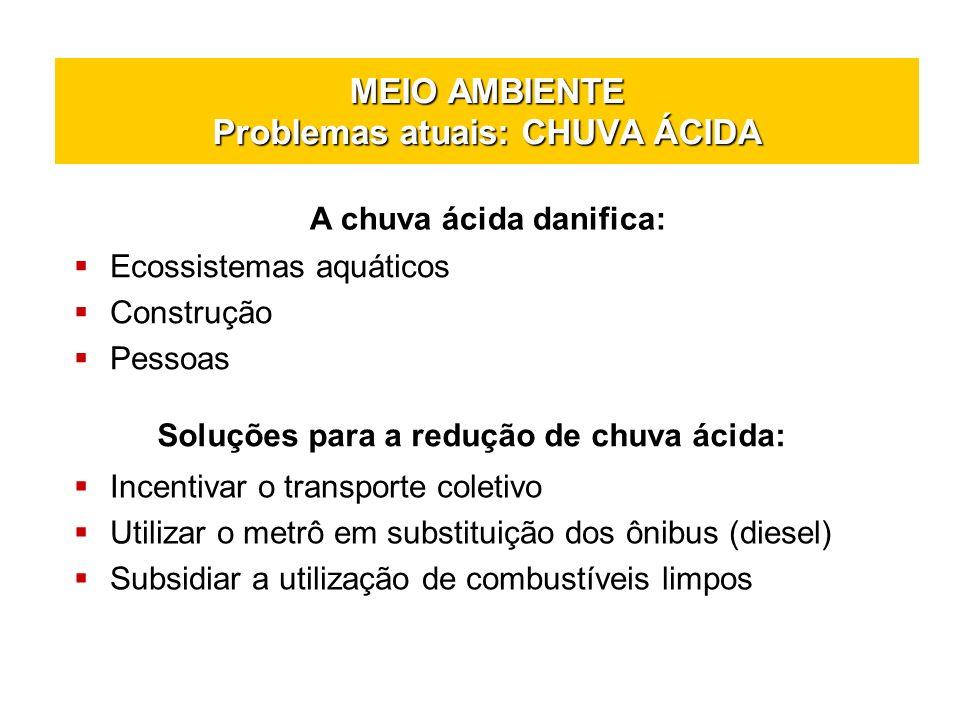 MEIO AMBIENTE Problemas atuais: CHUVA ÁCIDA
