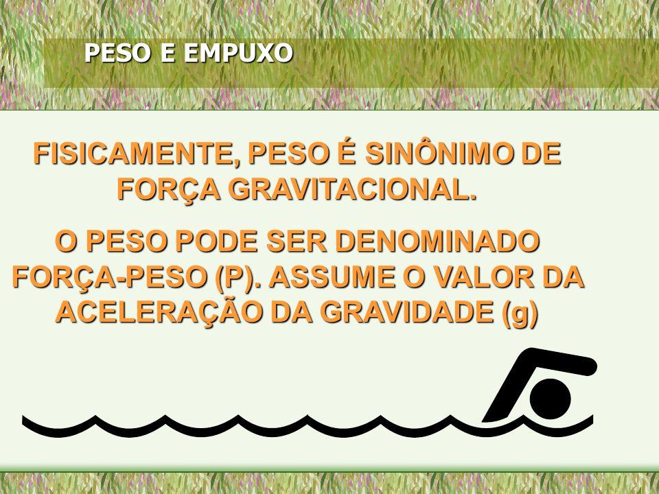 FISICAMENTE, PESO É SINÔNIMO DE FORÇA GRAVITACIONAL.